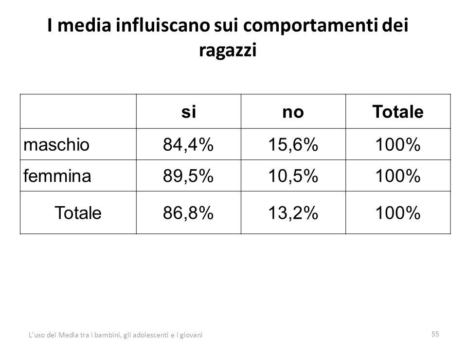 I media influiscano sui comportamenti dei ragazzi 55 L uso dei Media tra i bambini, gli adolescenti e i giovani sinoTotale maschio84,4%15,6%100% femmina89,5%10,5%100% Totale86,8%13,2%100%