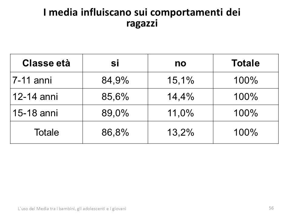 I media influiscano sui comportamenti dei ragazzi 56 L uso dei Media tra i bambini, gli adolescenti e i giovani Classe etàsinoTotale 7-11 anni84,9%15,1%100% 12-14 anni85,6%14,4%100% 15-18 anni89,0%11,0%100% Totale86,8%13,2%100%
