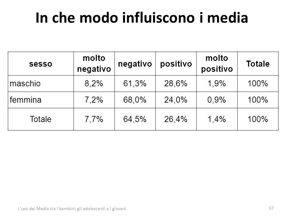 In che modo influiscono i media 57 L uso dei Media tra i bambini, gli adolescenti e i giovani sesso molto negativo negativopositivo molto positivo Totale maschio8,2%61,3%28,6%1,9%100% femmina7,2%68,0%24,0%0,9%100% Totale7,7%64,5%26,4%1,4%100%