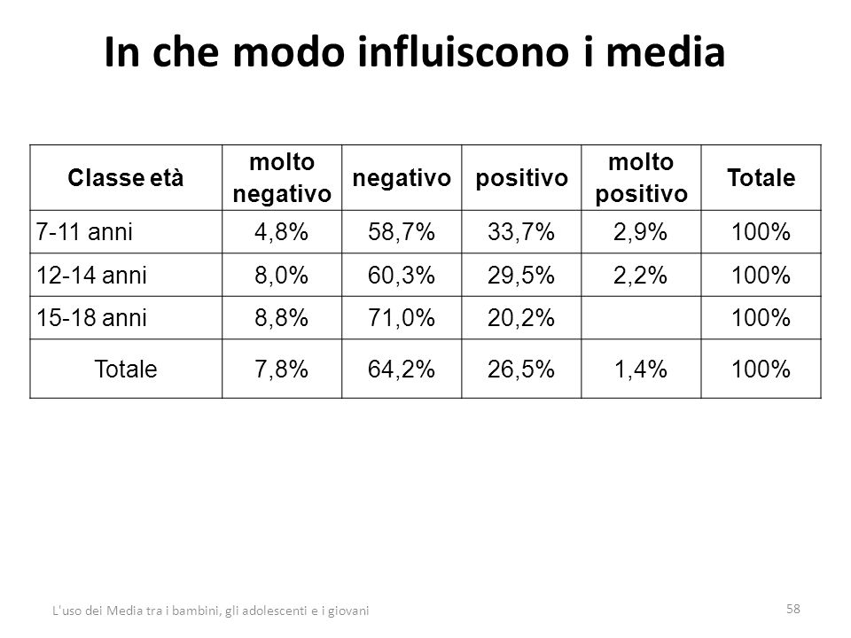 In che modo influiscono i media 58 L uso dei Media tra i bambini, gli adolescenti e i giovani Classe età molto negativo negativopositivo molto positivo Totale 7-11 anni4,8%58,7%33,7%2,9%100% 12-14 anni8,0%60,3%29,5%2,2%100% 15-18 anni8,8%71,0%20,2% 100% Totale7,8%64,2%26,5%1,4%100%