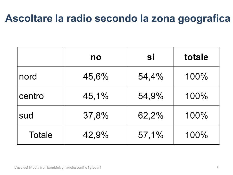 6 nositotale nord45,6%54,4%100% centro45,1%54,9%100% sud37,8%62,2%100% Totale42,9%57,1%100% Ascoltare la radio secondo la zona geografica