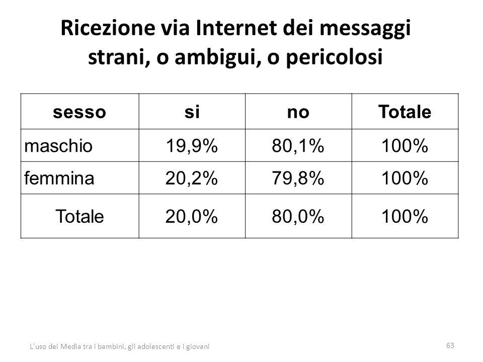 Ricezione via Internet dei messaggi strani, o ambigui, o pericolosi 63 L uso dei Media tra i bambini, gli adolescenti e i giovani sessosinoTotale maschio19,9%80,1%100% femmina20,2%79,8%100% Totale20,0%80,0%100%
