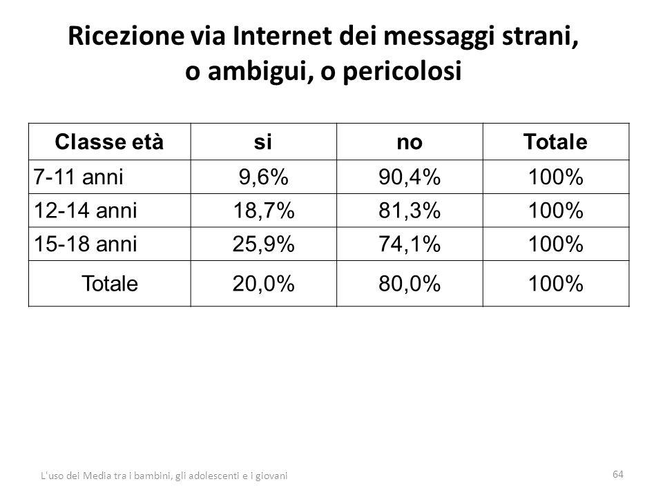 Ricezione via Internet dei messaggi strani, o ambigui, o pericolosi 64 L uso dei Media tra i bambini, gli adolescenti e i giovani Classe etàsinoTotale 7-11 anni9,6%90,4%100% 12-14 anni18,7%81,3%100% 15-18 anni25,9%74,1%100% Totale20,0%80,0%100%