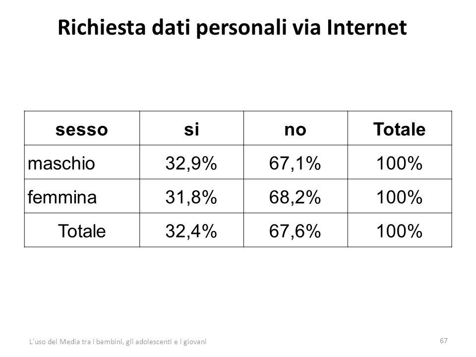 Richiesta dati personali via Internet 67 L uso dei Media tra i bambini, gli adolescenti e i giovani sessosinoTotale maschio32,9%67,1%100% femmina31,8%68,2%100% Totale32,4%67,6%100%