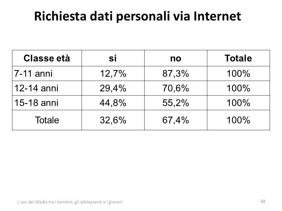 Richiesta dati personali via Internet 68 L uso dei Media tra i bambini, gli adolescenti e i giovani Classe etàsinoTotale 7-11 anni12,7%87,3%100% 12-14 anni29,4%70,6%100% 15-18 anni44,8%55,2%100% Totale32,6%67,4%100%