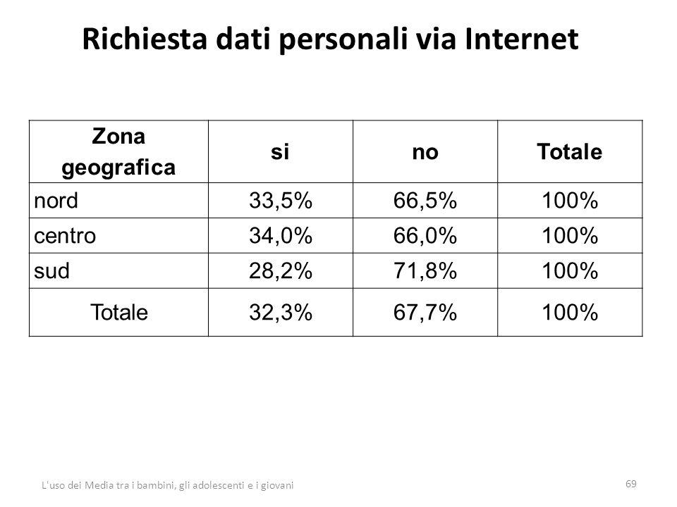 Richiesta dati personali via Internet 69 L uso dei Media tra i bambini, gli adolescenti e i giovani Zona geografica sinoTotale nord33,5%66,5%100% centro34,0%66,0%100% sud28,2%71,8%100% Totale32,3%67,7%100%