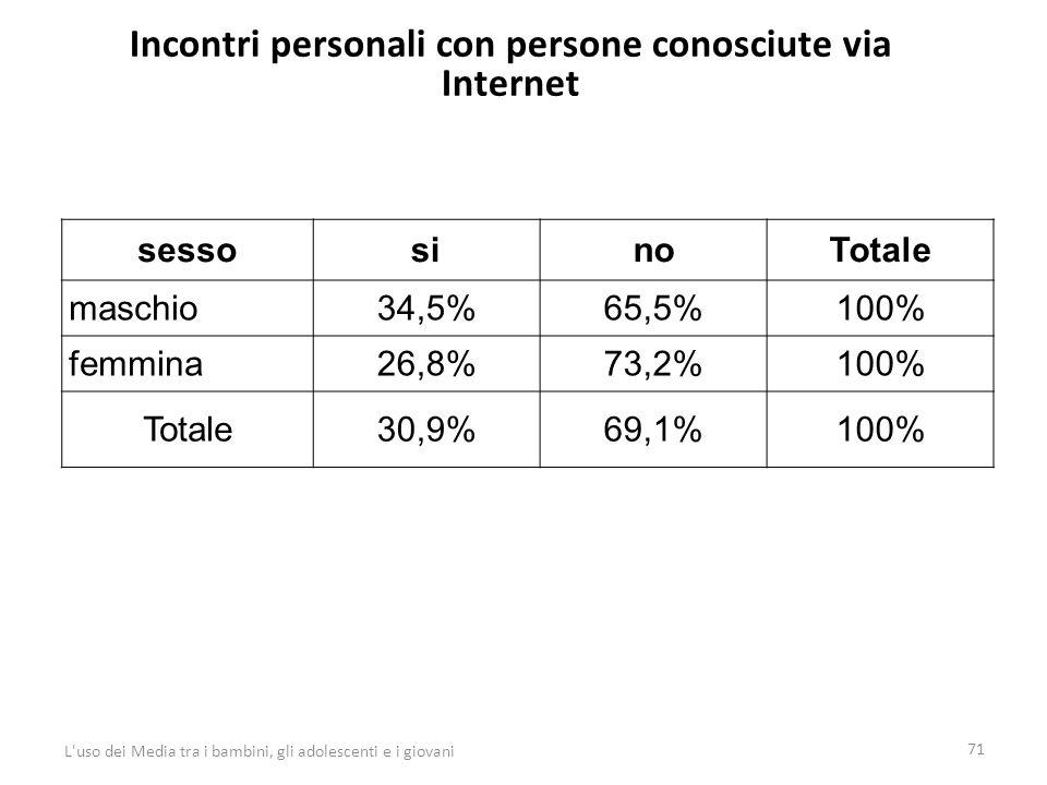 Incontri personali con persone conosciute via Internet 71 L uso dei Media tra i bambini, gli adolescenti e i giovani sessosinoTotale maschio34,5%65,5%100% femmina26,8%73,2%100% Totale30,9%69,1%100%