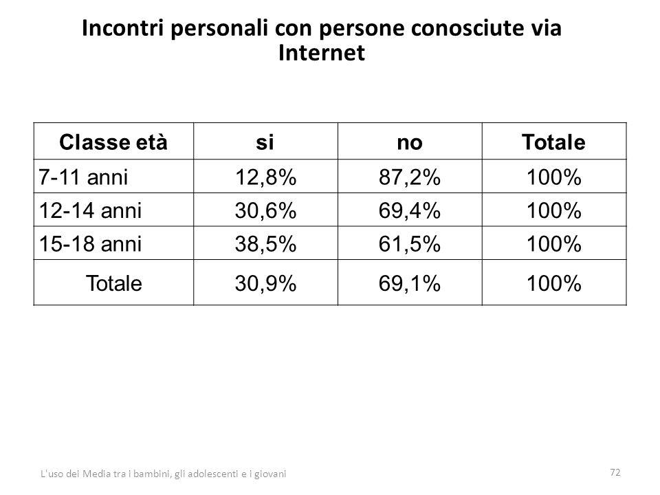 Incontri personali con persone conosciute via Internet 72 L uso dei Media tra i bambini, gli adolescenti e i giovani Classe etàsinoTotale 7-11 anni12,8%87,2%100% 12-14 anni30,6%69,4%100% 15-18 anni38,5%61,5%100% Totale30,9%69,1%100%