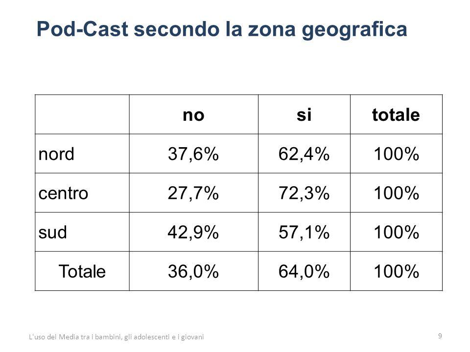 Guardare la televisione: con chi 50 L uso dei Media tra i bambini, gli adolescenti e i giovani Zona geografica né da solo il minore, né con il genitore il minore da solo il minore solo e anche con il genitore solo con il genitore Totale nord 2,4%11,9%66,3%19,4%100% centro 0,9%8,7%68,8%21,6%100% sud 0,7%8,0%65,9%25,4%100% totale 1,4%9,6%67,0%22,0%100%