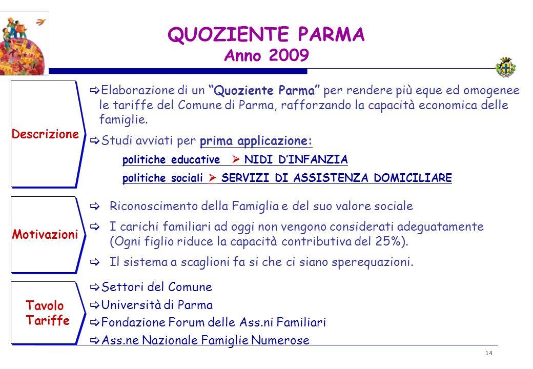 BOZZA 14 QUOZIENTE PARMA Anno 2009 Descrizione Motivazioni Elaborazione di un Quoziente Parma per rendere più eque ed omogenee le tariffe del Comune di Parma, rafforzando la capacità economica delle famiglie.