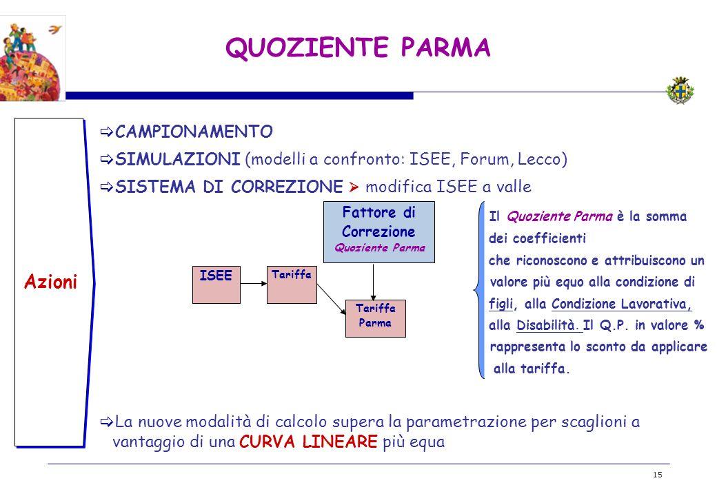 BOZZA 15 QUOZIENTE PARMA Azioni CAMPIONAMENTO SIMULAZIONI (modelli a confronto: ISEE, Forum, Lecco) SISTEMA DI CORREZIONE modifica ISEE a valle Il Quo