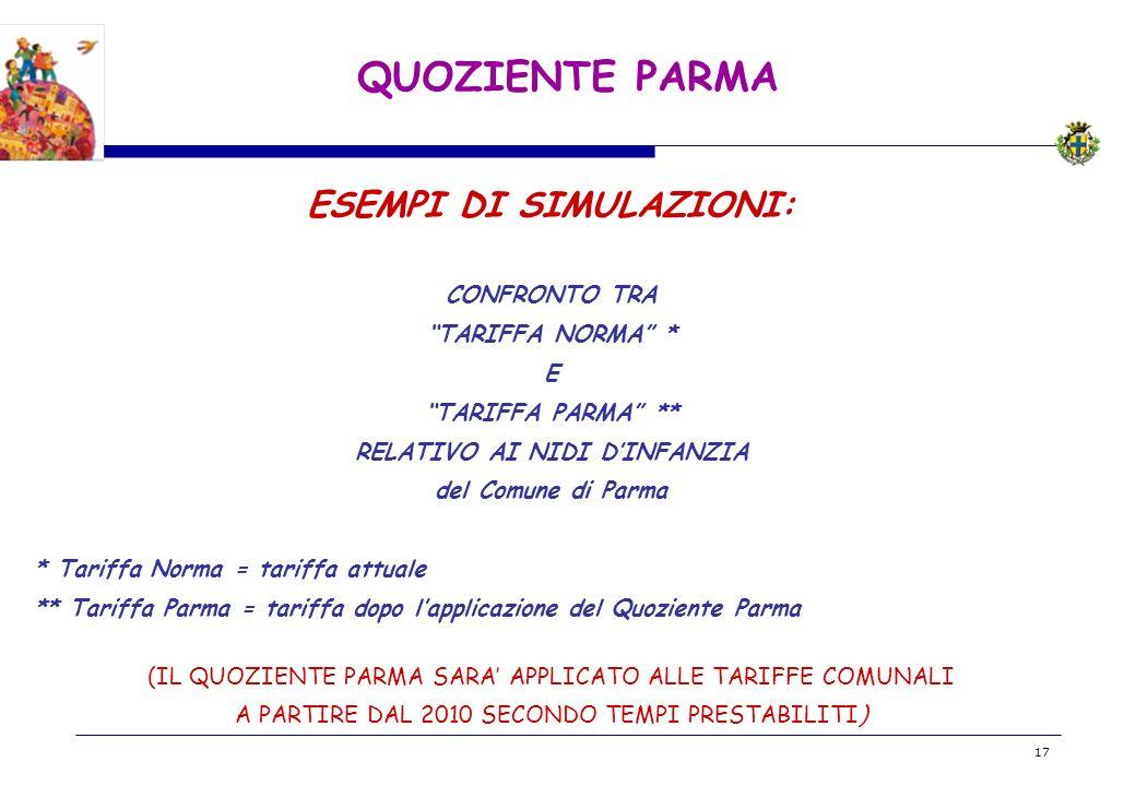 BOZZA 17 QUOZIENTE PARMA ESEMPI DI SIMULAZIONI: CONFRONTO TRA TARIFFA NORMA * E TARIFFA PARMA ** RELATIVO AI NIDI DINFANZIA del Comune di Parma * Tariffa Norma = tariffa attuale ** Tariffa Parma = tariffa dopo lapplicazione del Quoziente Parma (IL QUOZIENTE PARMA SARA APPLICATO ALLE TARIFFE COMUNALI A PARTIRE DAL 2010 SECONDO TEMPI PRESTABILITI)