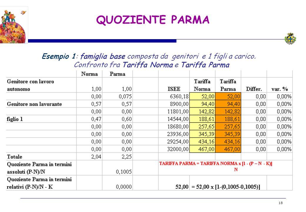 BOZZA 18 QUOZIENTE PARMA Esempio 1: famiglia base composta da genitori e 1 figli a carico. Confronto fra Tariffa Norma e Tariffa Parma