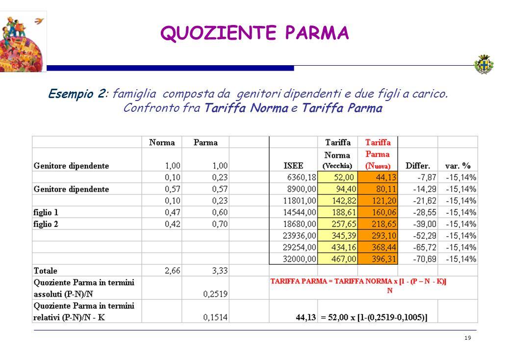 BOZZA 19 QUOZIENTE PARMA Esempio 2: famiglia composta da genitori dipendenti e due figli a carico. Confronto fra Tariffa Norma e Tariffa Parma