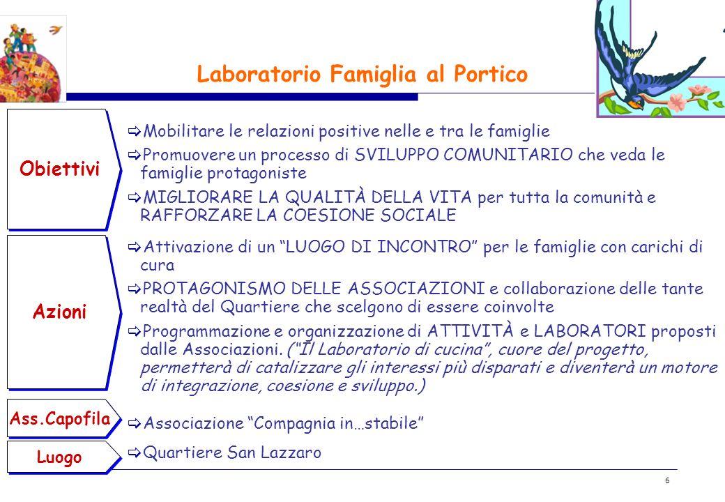 BOZZA 6 Laboratorio Famiglia al Portico Obiettivi Mobilitare le relazioni positive nelle e tra le famiglie Promuovere un processo di SVILUPPO COMUNITA