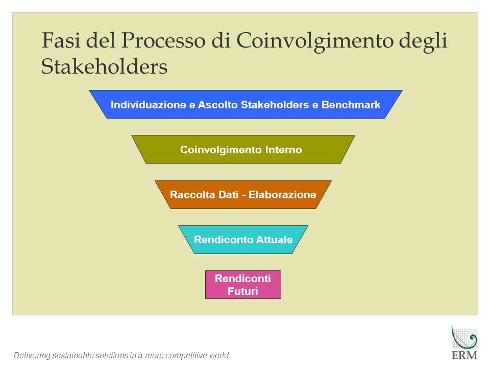 Delivering sustainable solutions in a more competitive world Fasi del Processo di Coinvolgimento degli Stakeholders Individuazione e Ascolto Stakehold