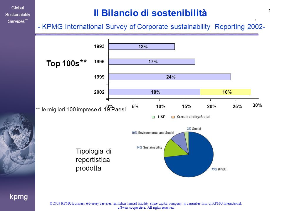 18 kpmg Global Sustainability Services TM 2003 KPMG Business Advisory Services, an Italian limited liability share capital company, is a member firm of KPMG International, a Swiss cooperative.
