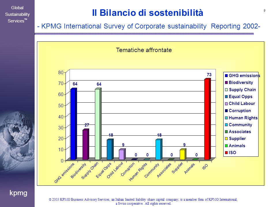 20 kpmg Global Sustainability Services TM 2003 KPMG Business Advisory Services, an Italian limited liability share capital company, is a member firm of KPMG International, a Swiss cooperative.