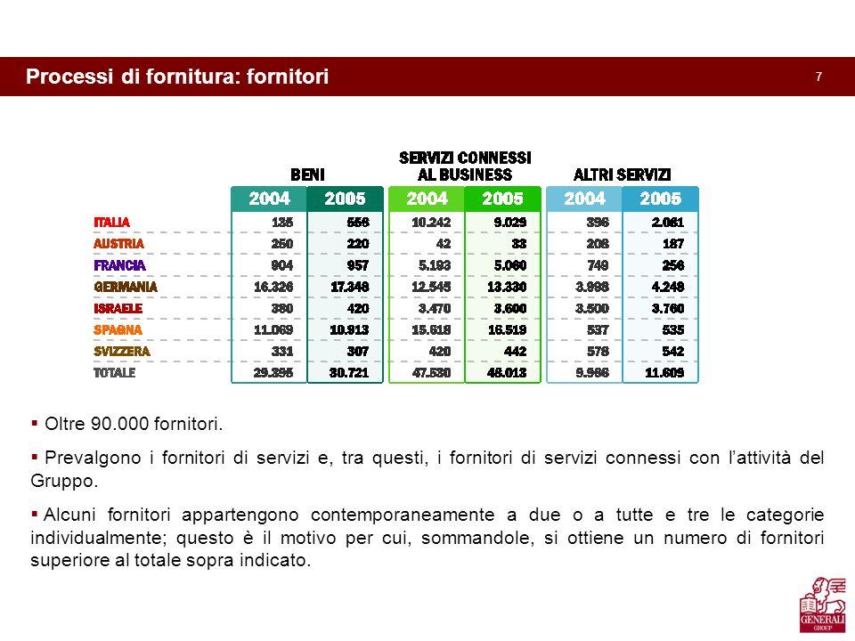 7 Processi di fornitura: fornitori Oltre 90.000 fornitori.
