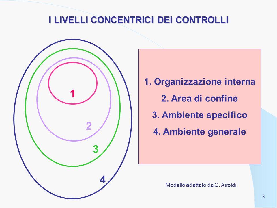 2 1. Il sistema dei controlli