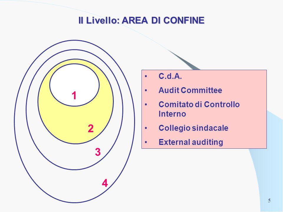 4 I Livello: ORGANIZZAZIONE INTERNA Procedure critiche (manuali e informatiche) Sistema di deleghe Poteri autorizzativi e di firma Supervisione gerarchica Codice disciplinare (ex Art.