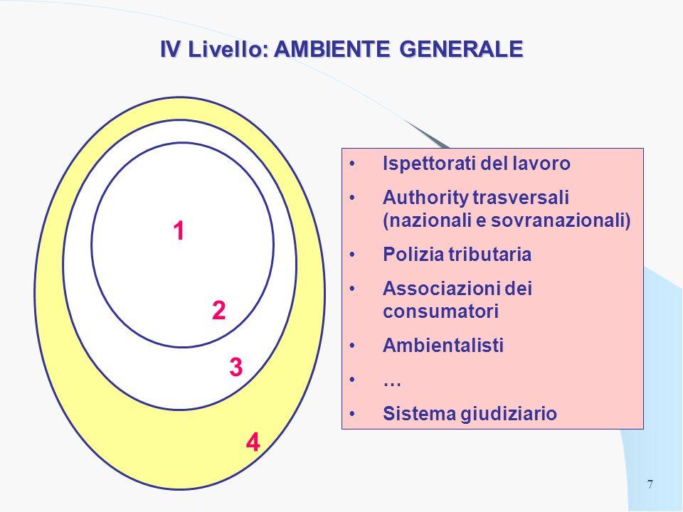 6 III Livello: AMBIENTE SPECIFICO Authority e organi di vigilanza di settore Pool di finanziatori Associazioni di piccoli azionisti Consob Borsa Italiana 2 3 4 1