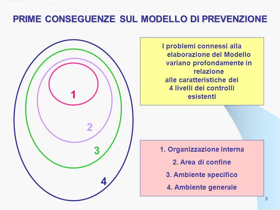 7 IV Livello: AMBIENTE GENERALE Ispettorati del lavoro Authority trasversali (nazionali e sovranazionali) Polizia tributaria Associazioni dei consumatori Ambientalisti … Sistema giudiziario 1 2 3 4