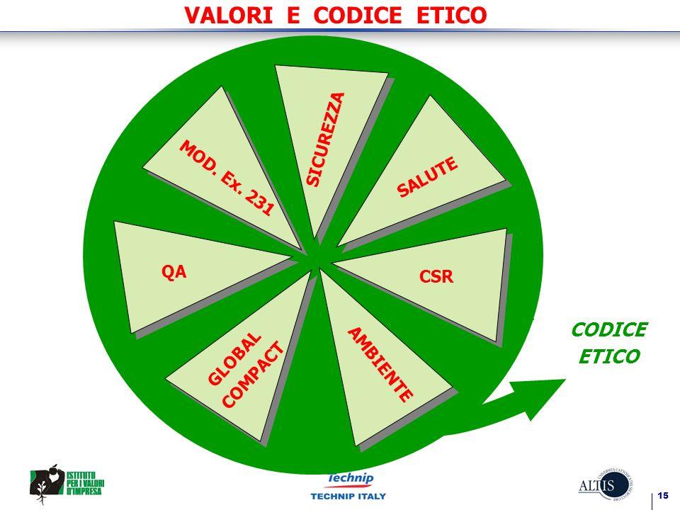 15 VALORI E CODICE ETICO SICUREZZA SALUTE CSR MOD. Ex. 231 QA GLOBAL COMPACT AMBIENTE CODICE ETICO