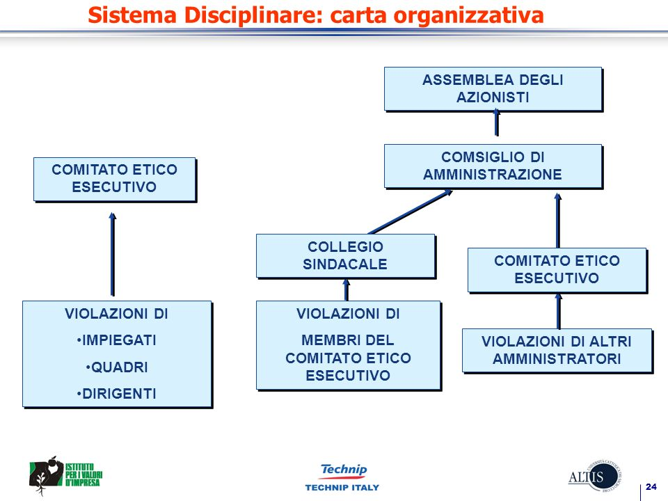 24 Sistema Disciplinare: carta organizzativa ASSEMBLEA DEGLI AZIONISTI COMSIGLIO DI AMMINISTRAZIONE VIOLAZIONI DI IMPIEGATI QUADRI DIRIGENTI VIOLAZION