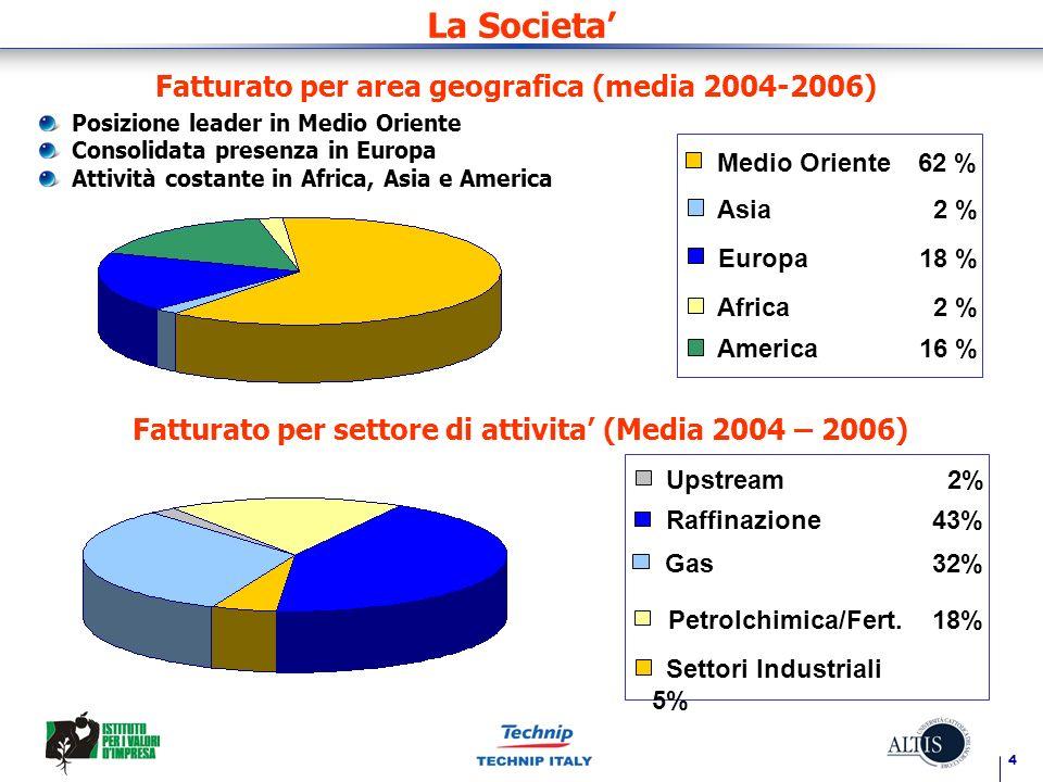 4 La Societa Fatturato per area geografica (media 2004-2006) Medio Oriente62 % Asia 2 % Europa18 % Africa 2 % America16 % Posizione leader in Medio Or