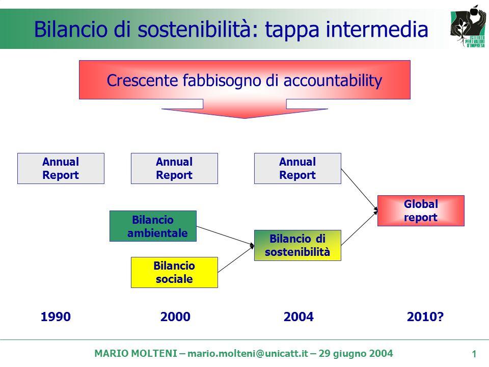 MARIO MOLTENI – mario.molteni@unicatt.it – 29 giugno 2004 Il contributo del bilancio di sostenibilità allo sviluppo dellimpresa