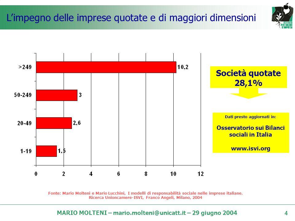 MARIO MOLTENI – mario.molteni@unicatt.it – 29 giugno 2004 3 La crescente diffusione del BS Fonte: Mario Molteni e Mario Lucchini, I modelli di responsabilità sociale nelle imprese italiane.
