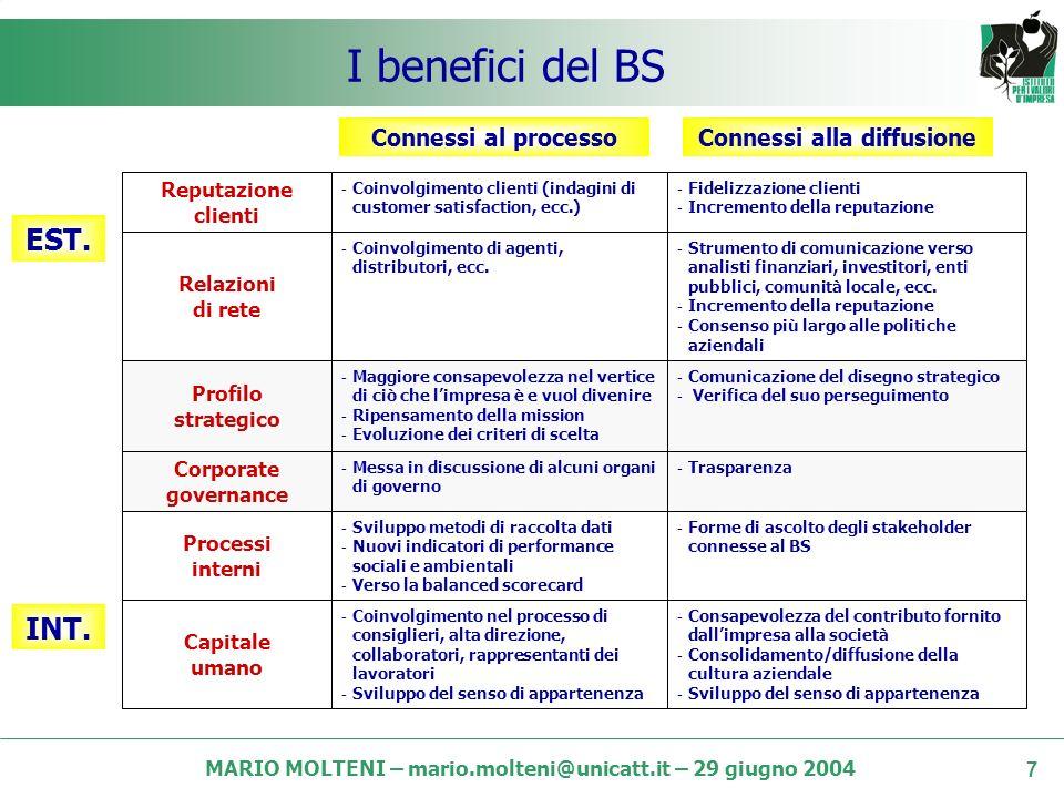MARIO MOLTENI – mario.molteni@unicatt.it – 29 giugno 2004 6 Le ragioni oltre laccountability STRUMENTO DI COMUNICAZIONE STRUMENTO DI GESTIONE E COMUNICAZIONE