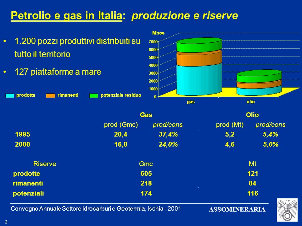 Convegno Annuale Settore Idrocarburi e Geotermia, Ischia - 2001 3 ASSOMINERARIA Contributo significativo alla riduzione della bilancia dei pagamenti per oltre 3 milardi nel 2000 Royalties e canoni per un ammontare complessivo di oltre 300 milioni nel 2000 Petrolio e gas in Italia: un contributo significativo Copertura del fabbisogno nazionale equivalente ai consumi di gas e combustibili liquidi dei settori residenziale e terziario 0 5 10 19951998 20002003 Mtep 1,5 2 2,5 3 G .