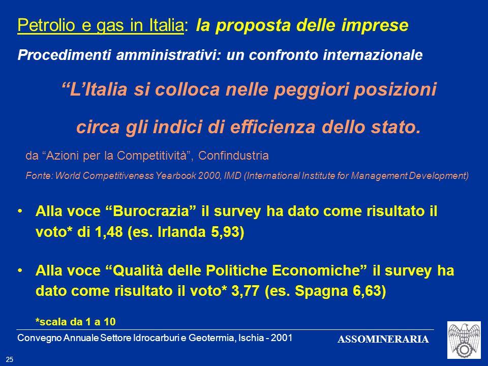 Convegno Annuale Settore Idrocarburi e Geotermia, Ischia - 2001 25 ASSOMINERARIA Petrolio e gas in Italia: la proposta delle imprese Procedimenti ammi