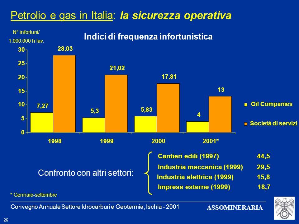Convegno Annuale Settore Idrocarburi e Geotermia, Ischia - 2001 26 ASSOMINERARIA Petrolio e gas in Italia: la sicurezza operativa Cantieri edili (1997