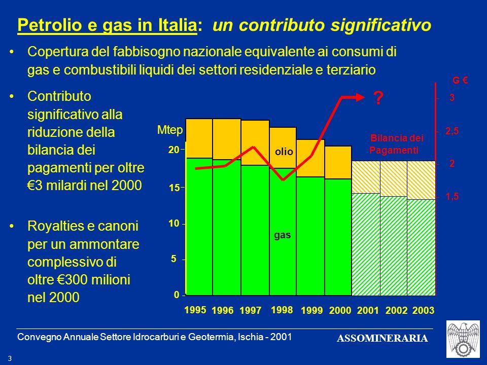 Convegno Annuale Settore Idrocarburi e Geotermia, Ischia - 2001 4 ASSOMINERARIA Le compagnie petrolifere investono in media oltre 750 milioni, ma si profila una sensibile riduzione 5.300 occupati diretti e quasi 40.000 nellindotto Si tratta di lavoro altamente qualificato, con presenza significativa nelle regioni del Sud Petrolio e gas in Italia: landamento degli investimenti 0 250 500 750 1000 1991199520002003 Totale Italiane Totale Straniere M