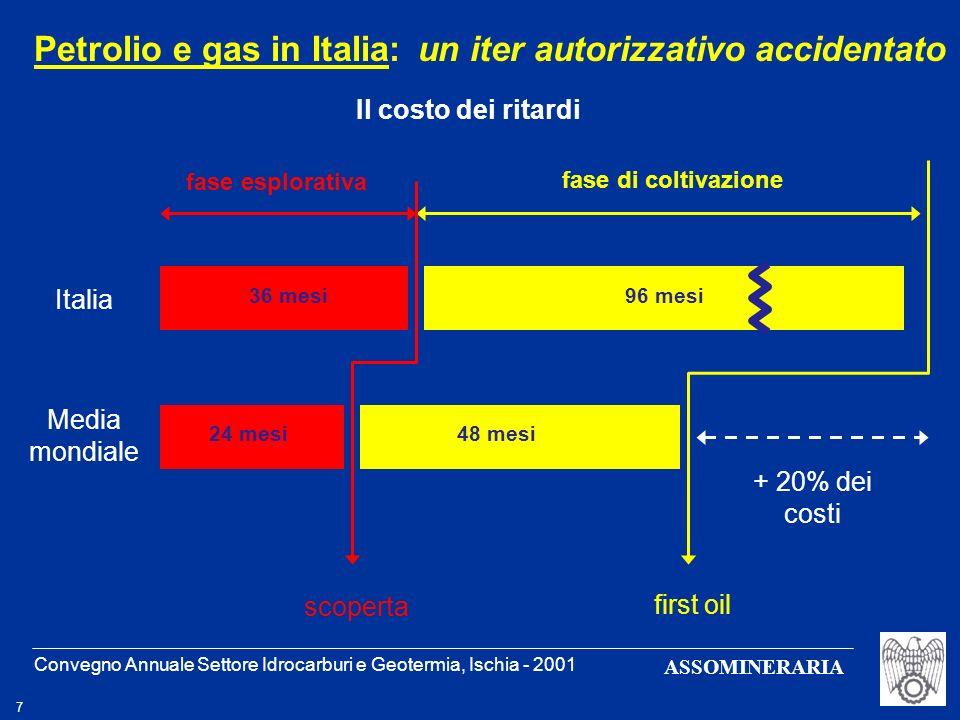 Convegno Annuale Settore Idrocarburi e Geotermia, Ischia - 2001 7 ASSOMINERARIA Petrolio e gas in Italia: un iter autorizzativo accidentato 36 mesi 24
