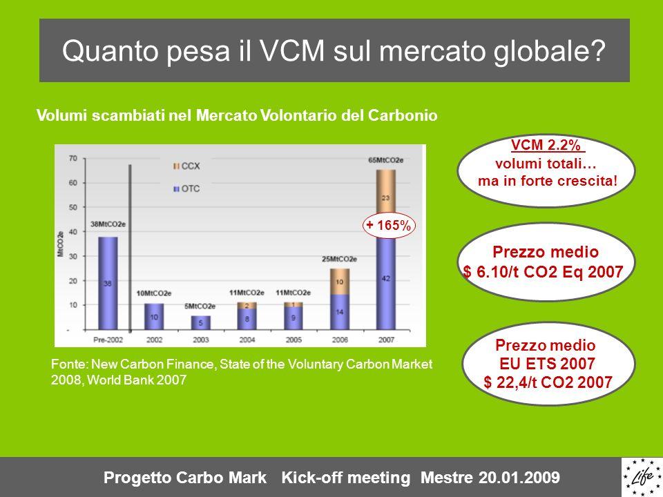 Quanto pesa il VCM sul mercato globale? Volumi scambiati nel Mercato Volontario del Carbonio Fonte: New Carbon Finance, State of the Voluntary Carbon