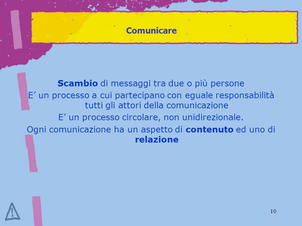 10 Comunicare Scambio di messaggi tra due o più persone E un processo a cui partecipano con eguale responsabilità tutti gli attori della comunicazione E un processo circolare, non unidirezionale.