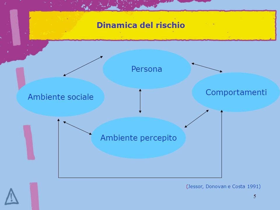 5 Dinamica del rischio Persona Ambiente sociale Ambiente percepito Comportamenti (Jessor, Donovan e Costa 1991)