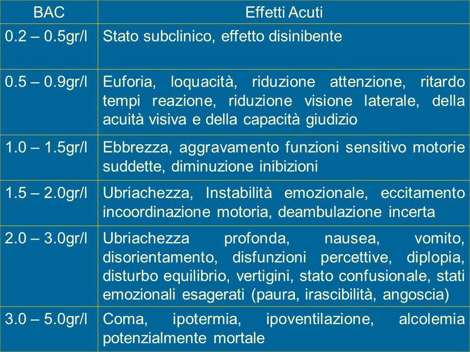 BACEffetti Acuti 0.2 – 0.5gr/lStato subclinico, effetto disinibente 0.5 – 0.9gr/lEuforia, loquacità, riduzione attenzione, ritardo tempi reazione, rid