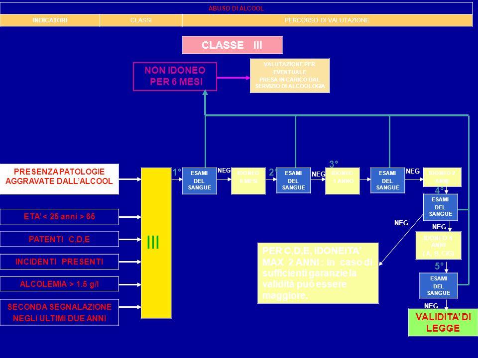 INCIDENTI PRESENTI PATENTI C,D,E ETA 65 ALCOLEMIA > 1.5 g/l III ESAMI DEL SANGUE NEG IDONEO 6 MESI ESAMI DEL SANGUE IDONEO 1 ANNO ESAMI DEL SANGUE IDO