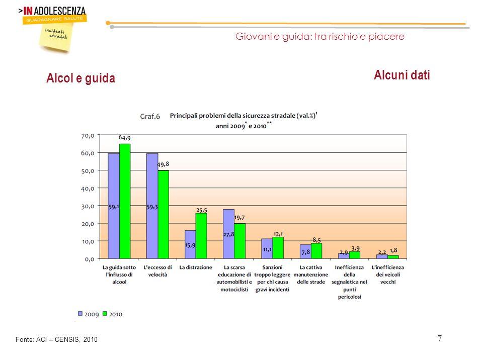 7 Alcol e guida Giovani e guida: tra rischio e piacere Alcuni dati Fonte: ACI – CENSIS, 2010