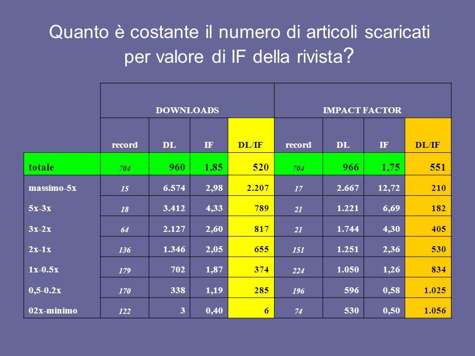 Quanto è costante il numero di articoli scaricati per valore di IF della rivista ? DOWNLOADSIMPACT FACTOR recordDLIFDL/IFrecordDLIFDL/IF totale 704 96