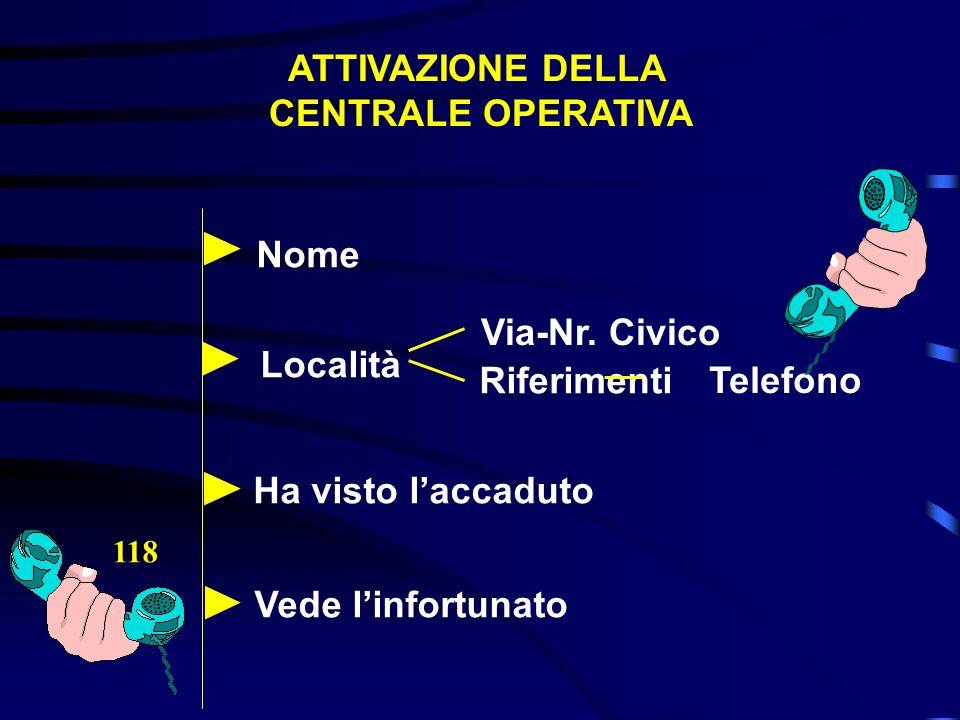 ATTIVAZIONE DELLA CENTRALE OPERATIVA 118 Località Nome Via-Nr. Civico Riferimenti Telefono Ha visto laccaduto Vede linfortunato