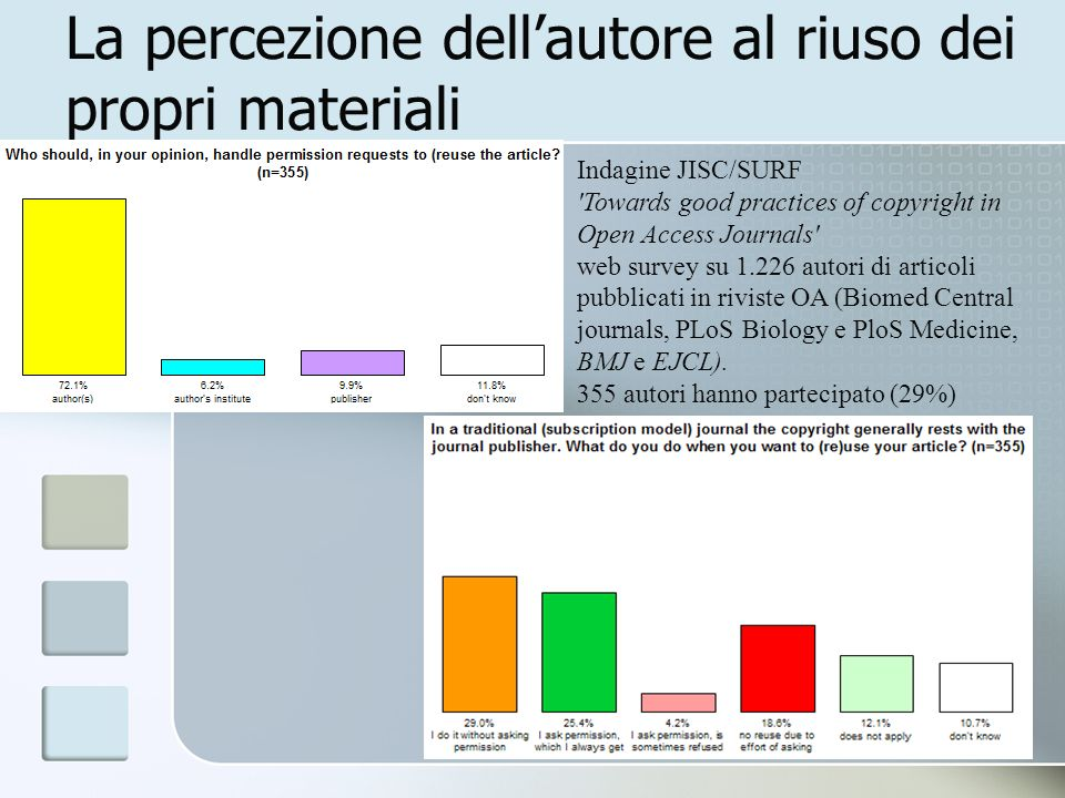 8 La percezione dellautore al riuso dei propri materiali Indagine JISC/SURF Towards good practices of copyright in Open Access Journals web survey su 1.226 autori di articoli pubblicati in riviste OA (Biomed Central journals, PLoS Biology e PloS Medicine, BMJ e EJCL).