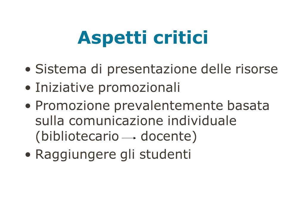 Aspetti critici Sistema di presentazione delle risorse Iniziative promozionali Promozione prevalentemente basata sulla comunicazione individuale (bibliotecario docente) Raggiungere gli studenti