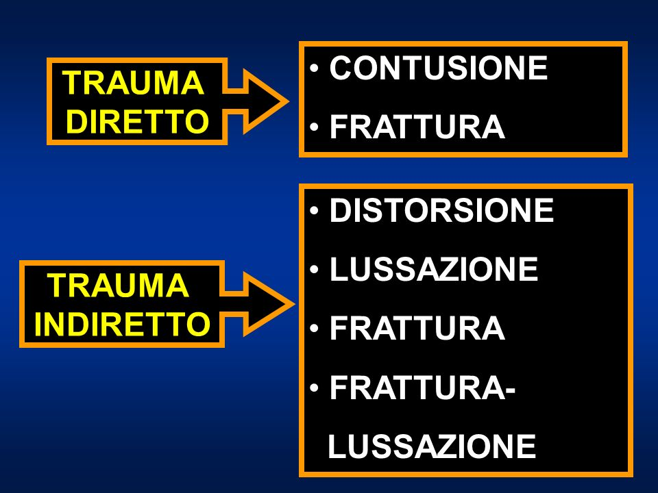 CONTUSIONE FRATTURA DISTORSIONE LUSSAZIONE FRATTURA FRATTURA- LUSSAZIONE TRAUMA DIRETTO TRAUMA INDIRETTO