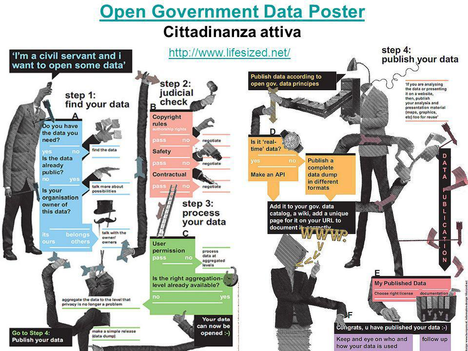 Open Government Data Poster Cittadinanza attiva http://www.lifesized.net/